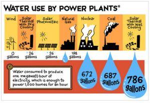 energywaterconsumption