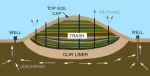 landfilldone
