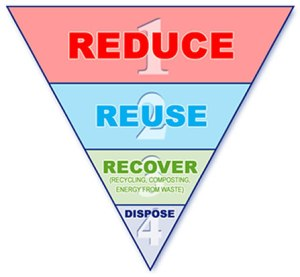 Waste hierarchy_447